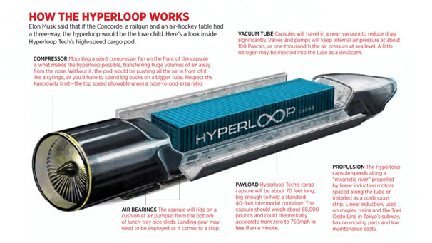WORKING OF HYPERLOOP