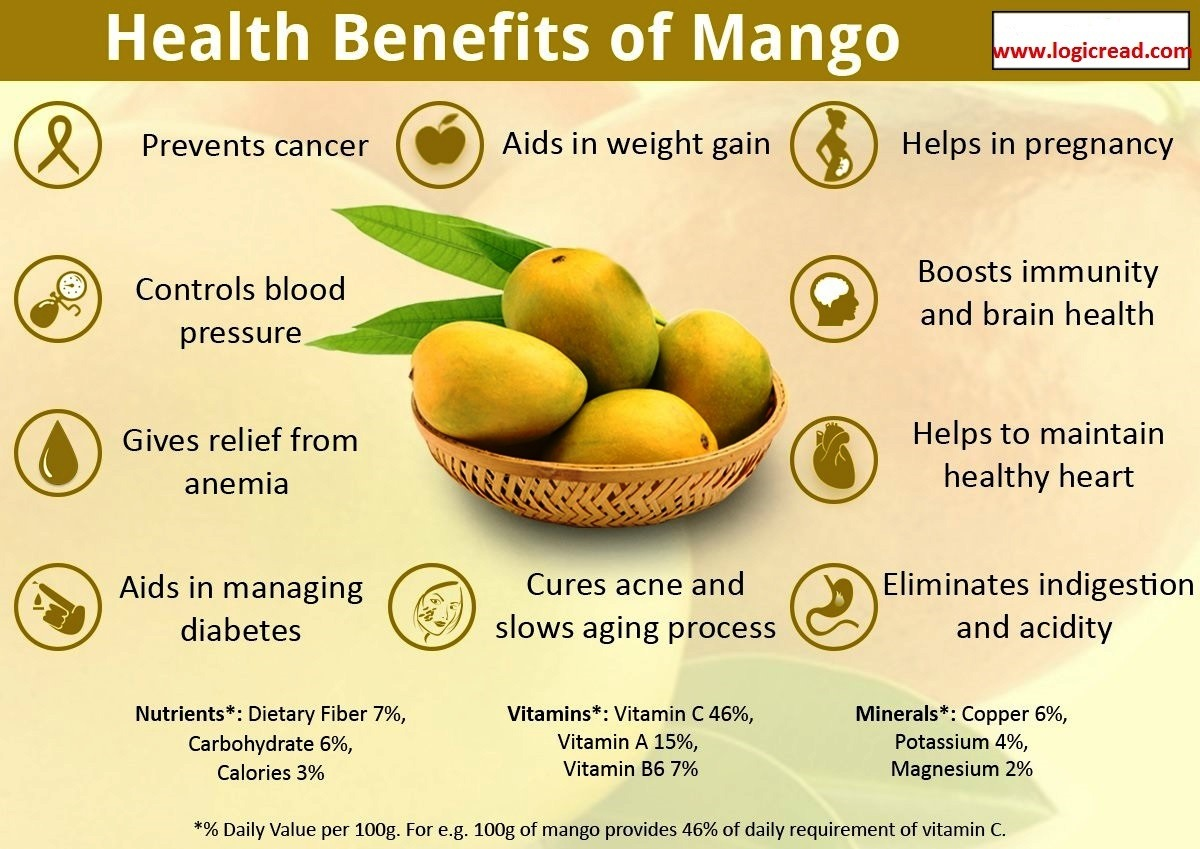 Health Benefits Of Mangos by LogicRead