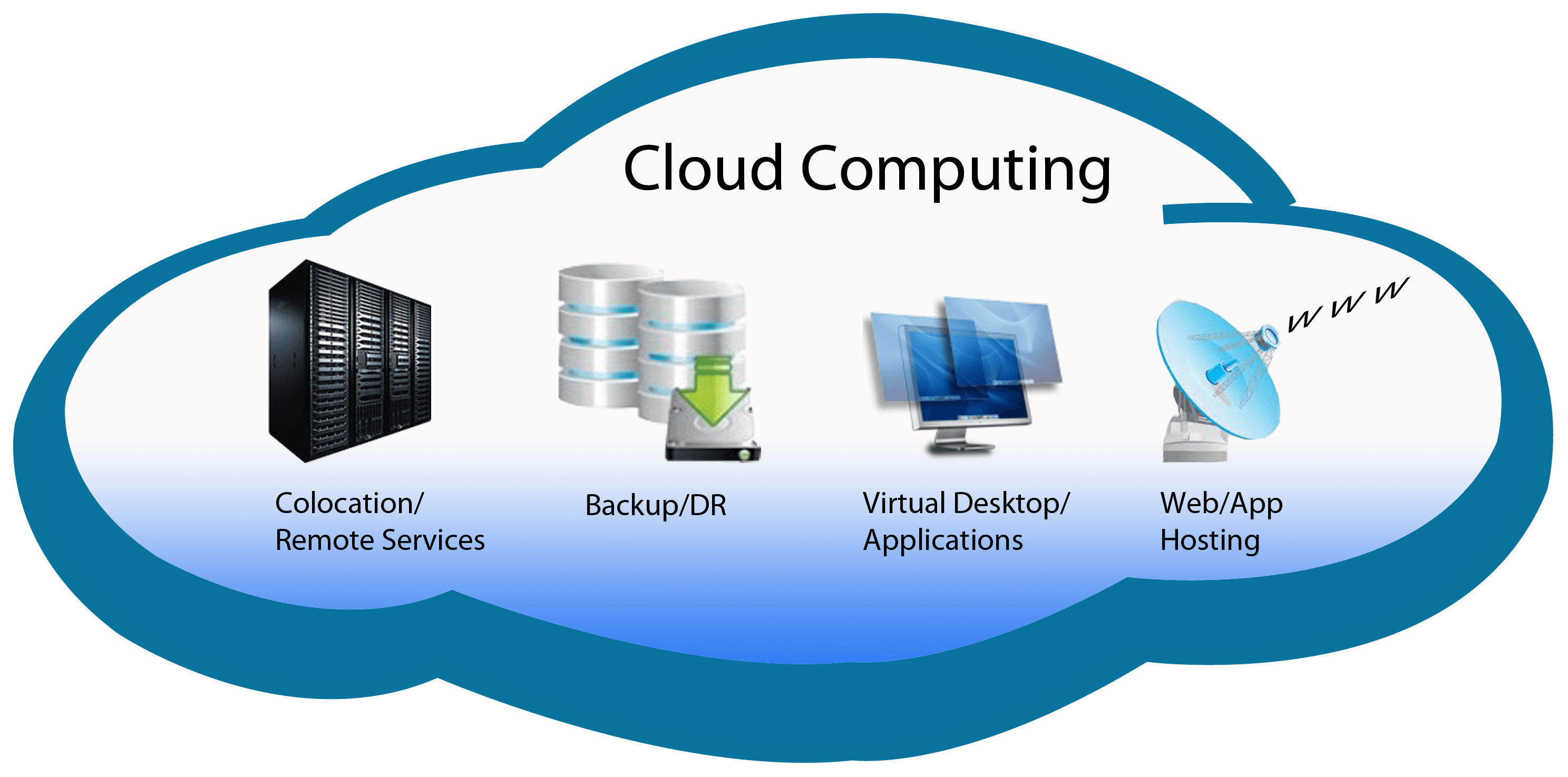 Cloud Computing What Is