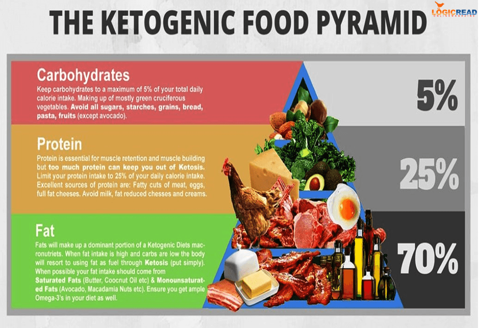Ketogenic Diet The Complete Keto Diet Plan And Supplement Guide For Beginners!!!