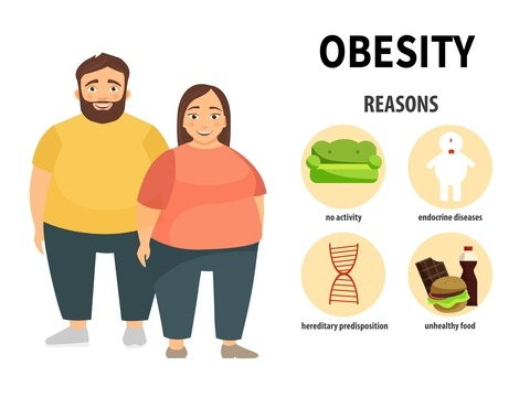 Obesity: What Are Primary Causes, Risk Factors And How To Control It?