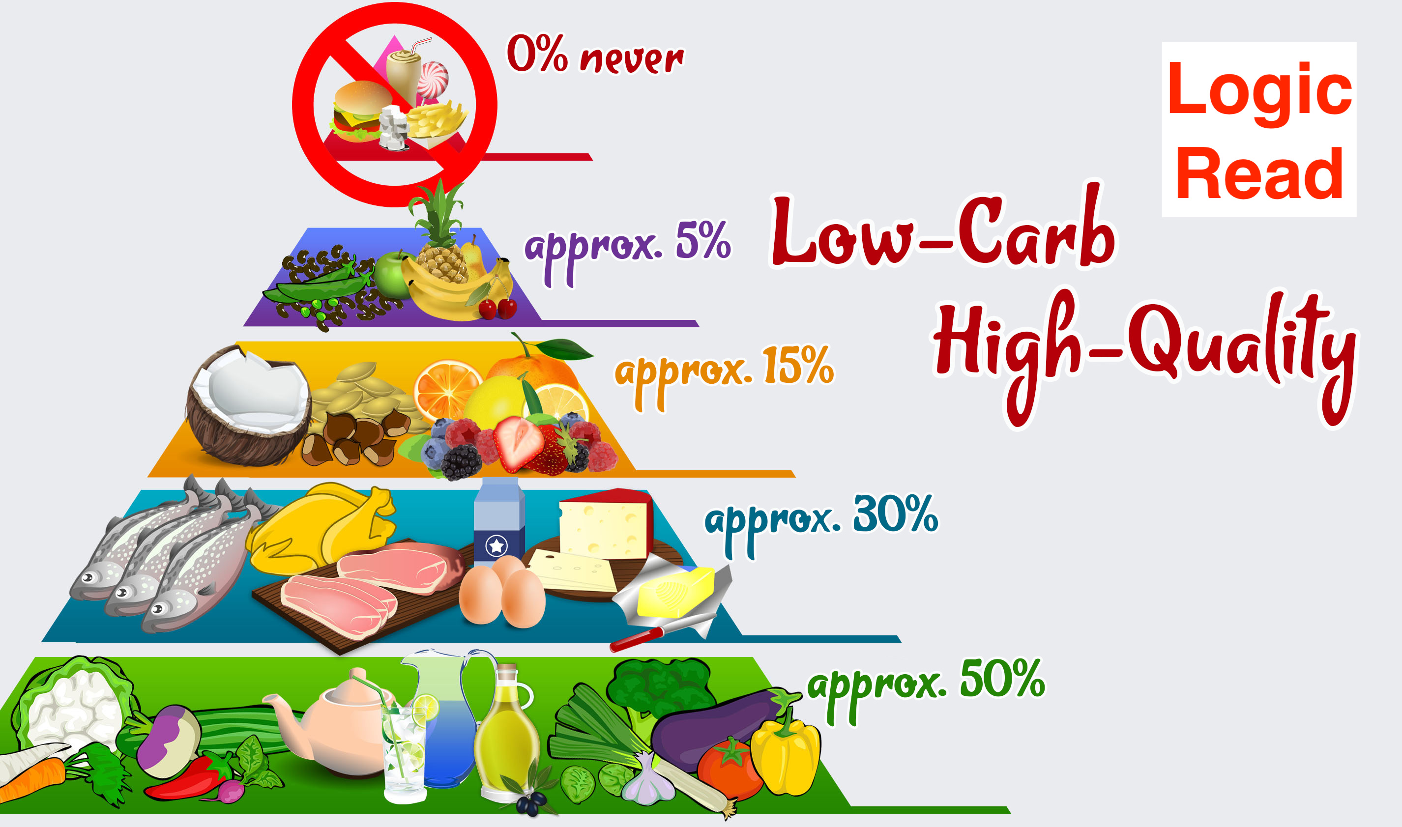 Low Carbohydrate Diet: How It Help You For Weight Loss